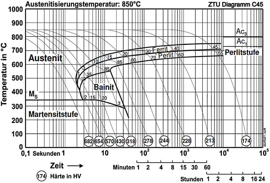 ZTU Diagramm C45