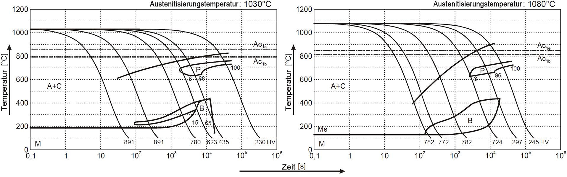 ZTU Diagramm 1.2379 stahl
