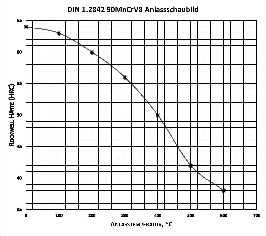 DIN 1.2842 90MnCrV8 Anlassschaubild