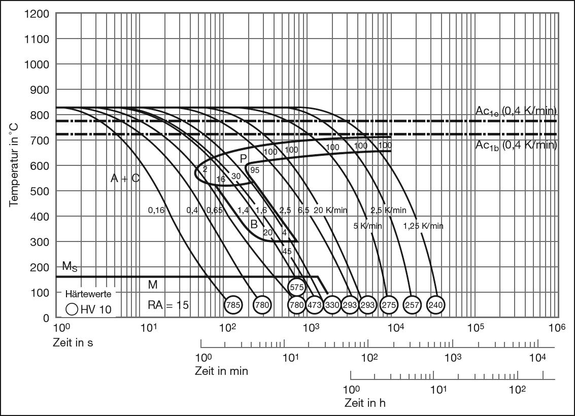 DIN 1.2842 Werkzeugstahl 90MnCrV8 ZTU-Diagramm