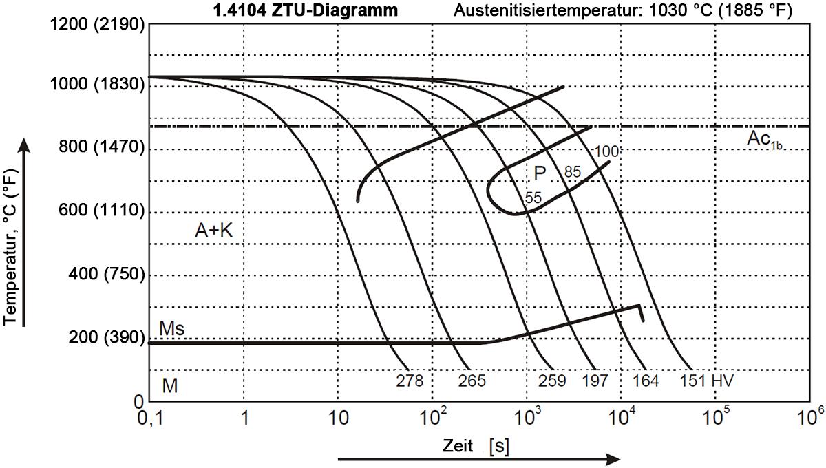 1.4104 ZTU-Diagramm